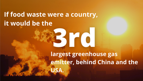 If food waste were a country it would be the 3rd largest greenhouse gas emitter, behind China and the USA