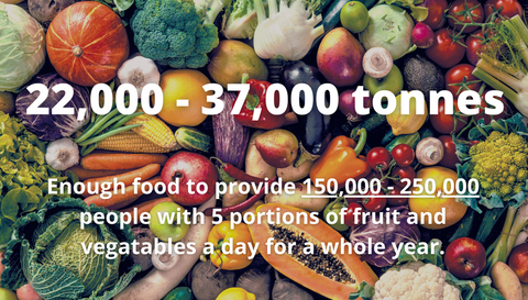 22,000 - 37,000 tonnes of fruit and vegetables are wasted on typical years