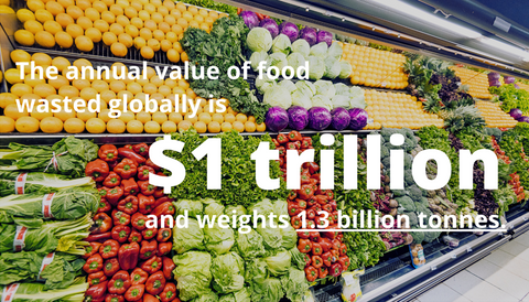 The annual value of food wasted globally is $1 trillion and weighs 1.3 billion tonnes
