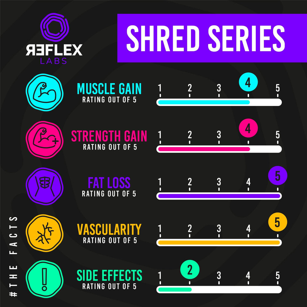 Reflex Labs Shred Series 60 Capsules