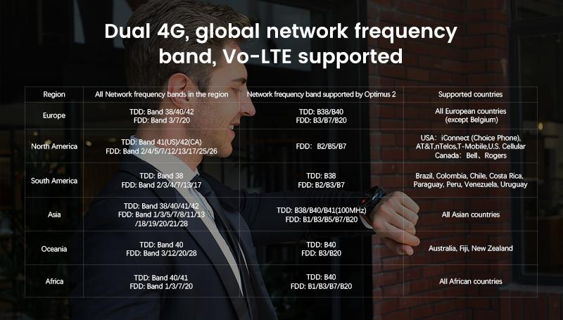 supports TDD LTE and FDD LTE network