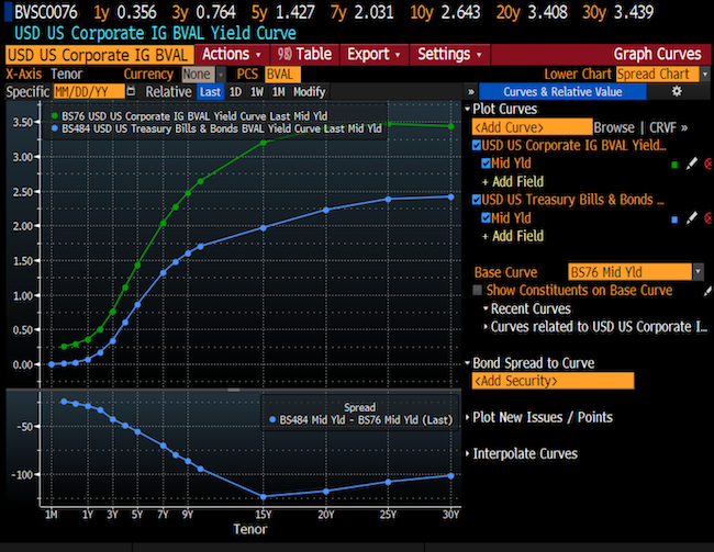 Credit Curves (Spreads) graph