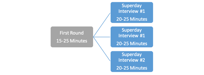 S&T Interview Process