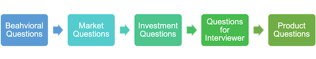 Sales and trading types of interview questions (five types)