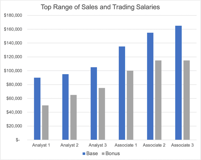 Sales and Trading Salaries (for Analysts and Associates)