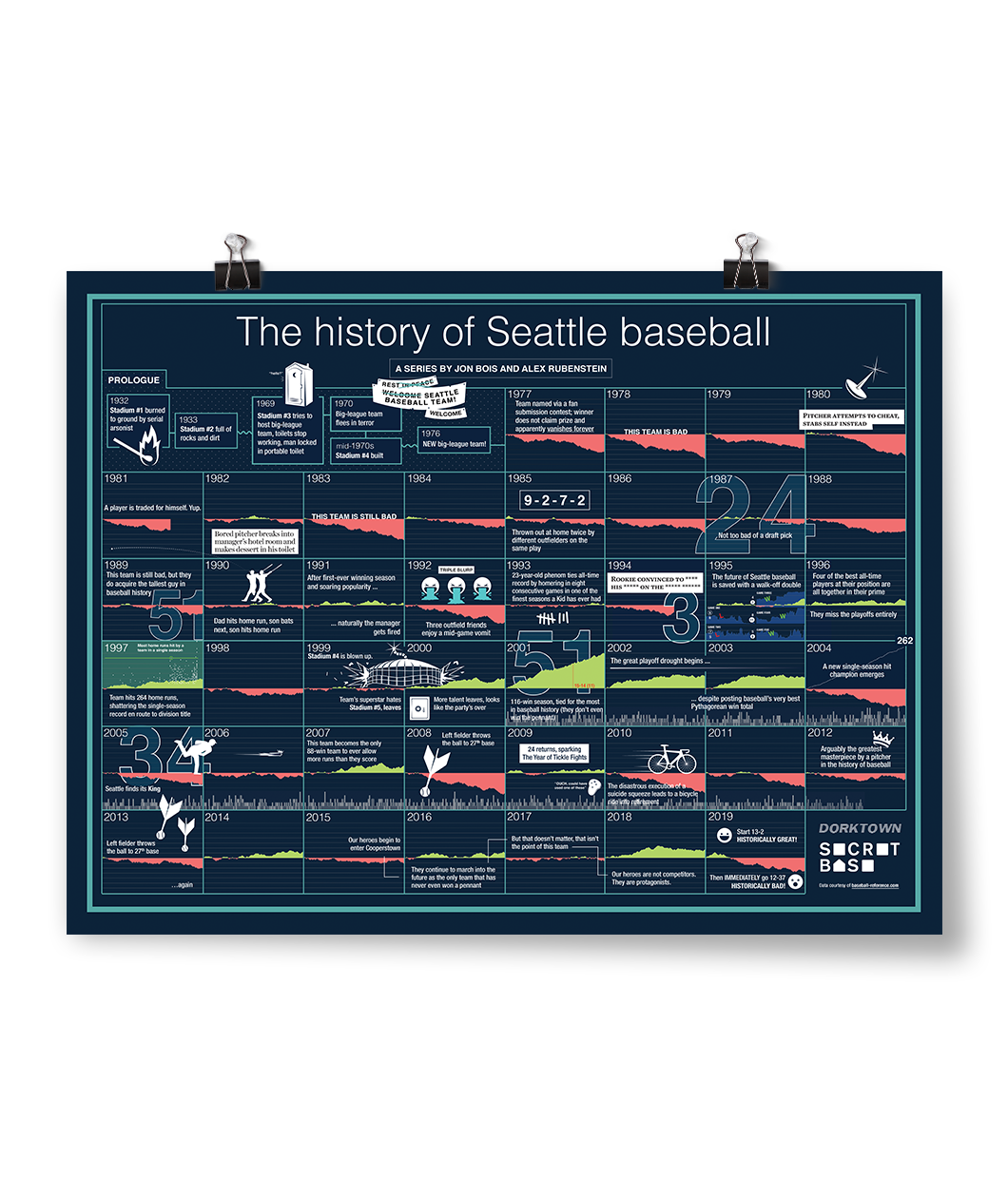The History Of Seattle Baseball Poster