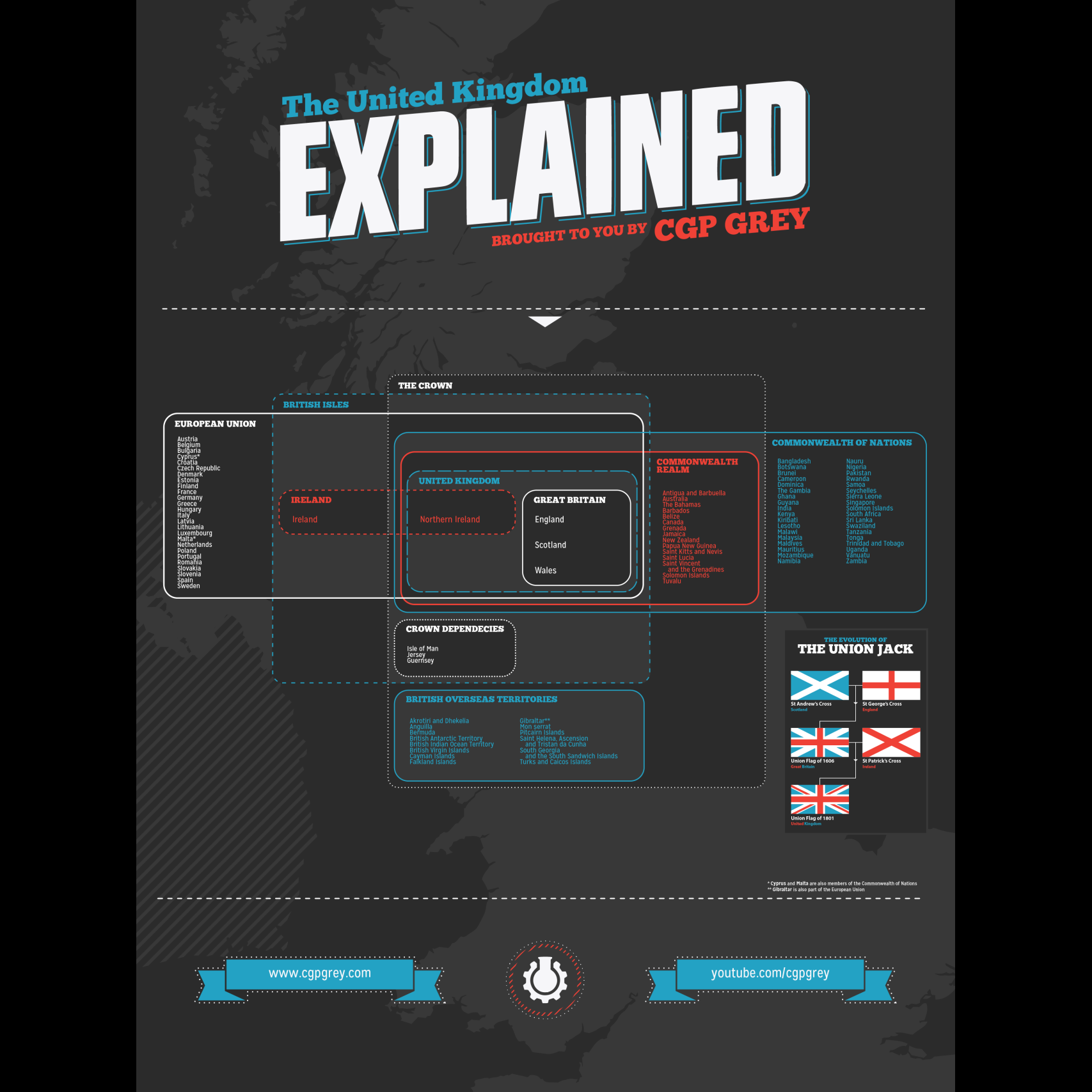 The UK Explained Poster