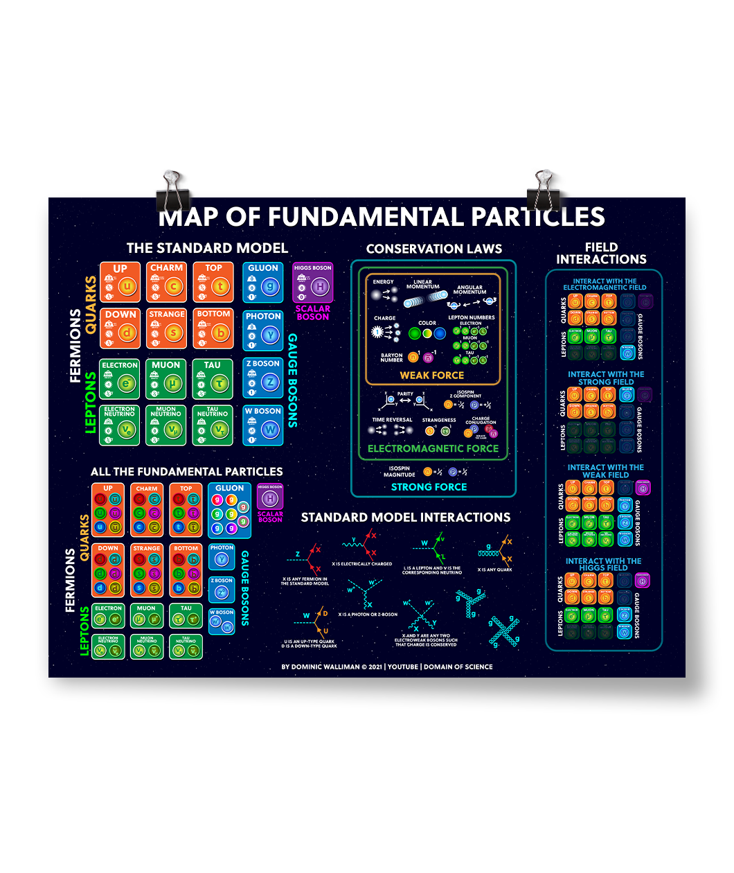 Map of Fundamental Particles