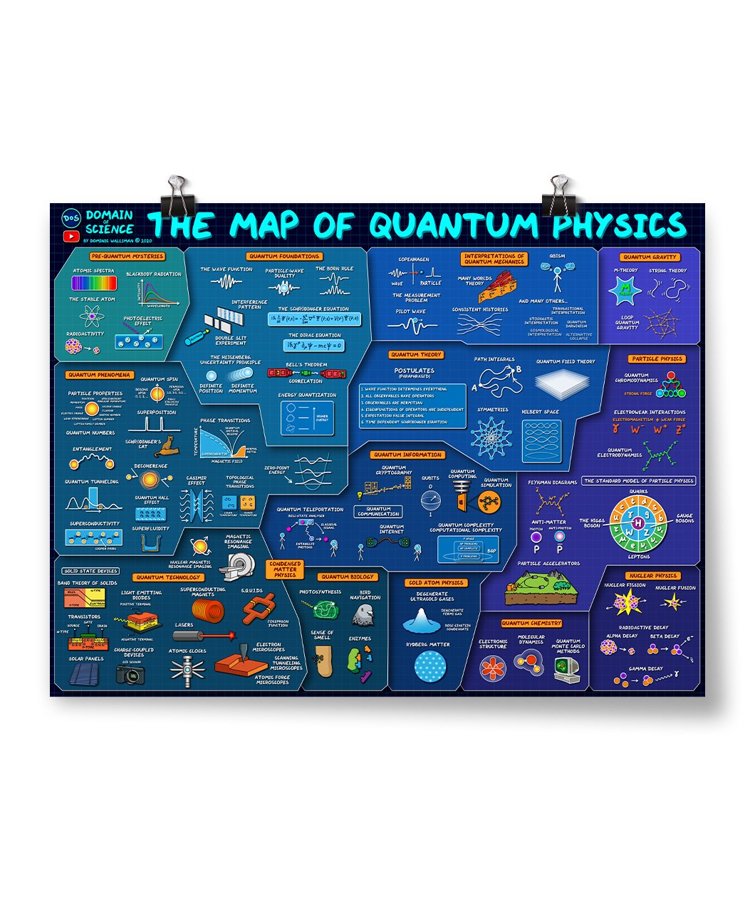 Map of Quantum Physics Poster