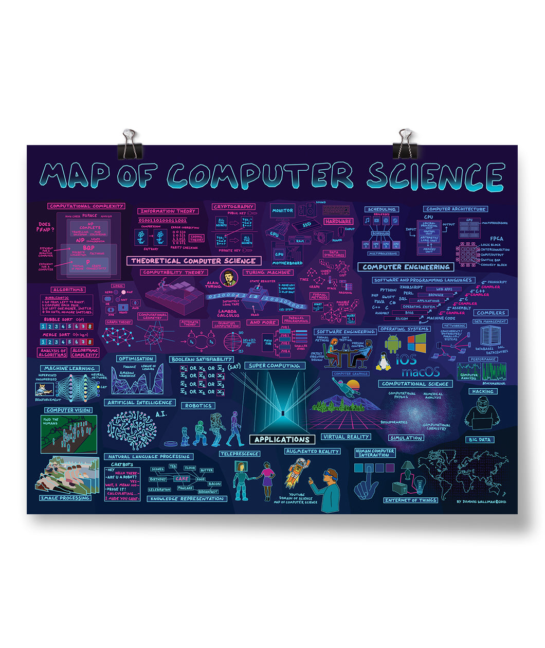 Map Of Computer Science Poster