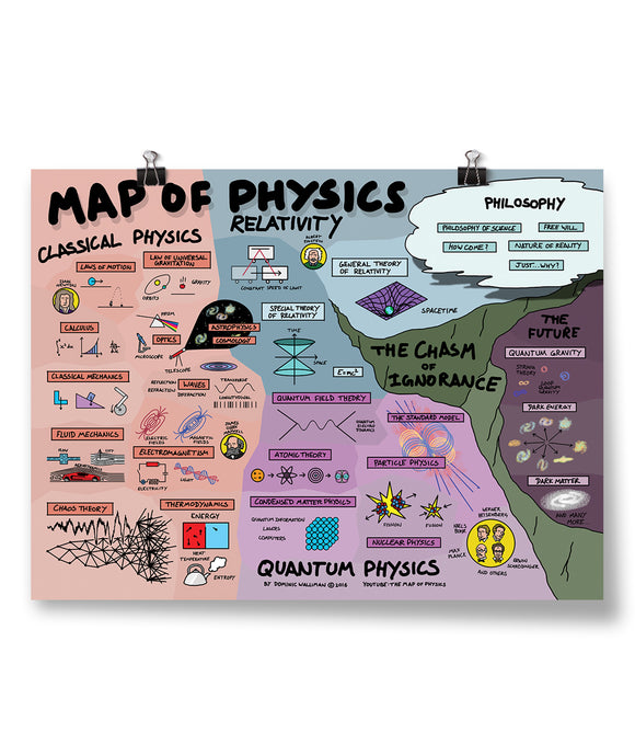 Map of Physics Poster