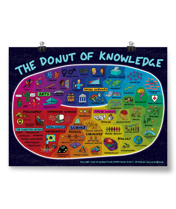 The Donut Of Knowledge Poster