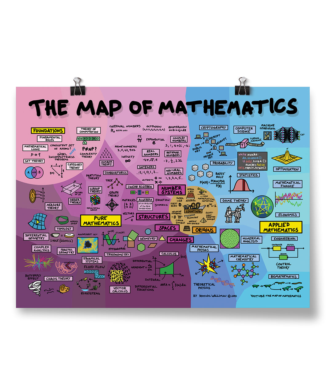 Map of Mathematics Poster