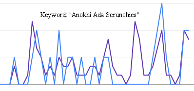Search Graph for Anokhi Ada Scrunchies