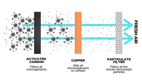 Activated Carbon and Copper