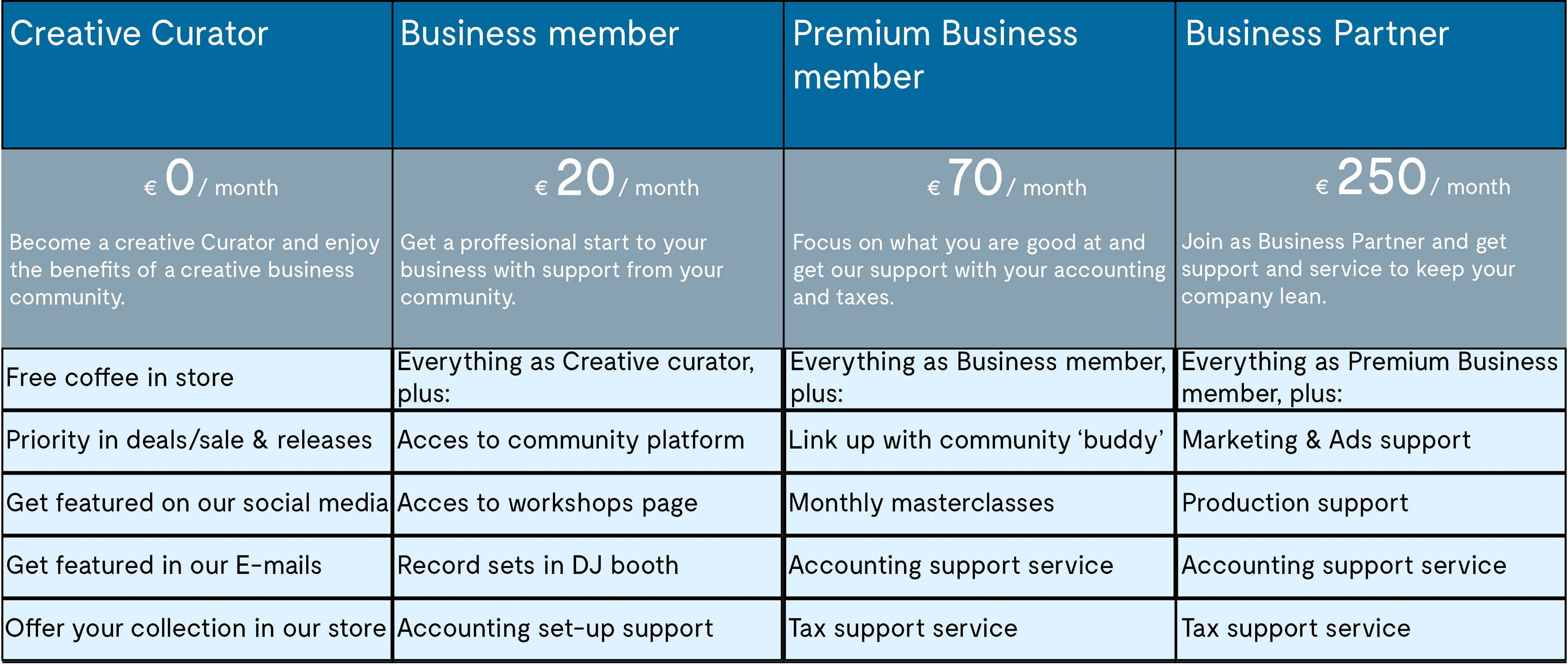 Member overview