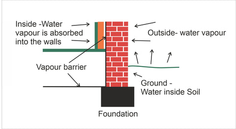 where to install vapour barriers