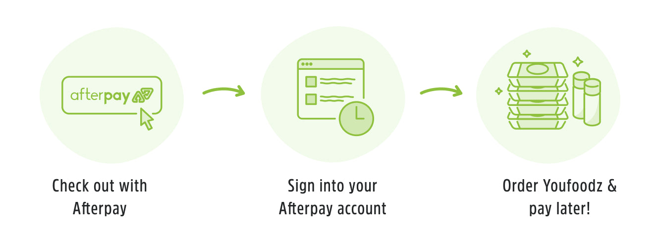 Afterpay process on Youfoodz