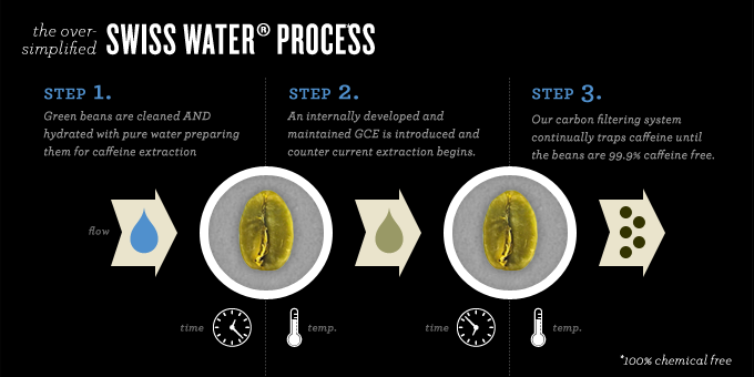Decaf swiss water processing infographic