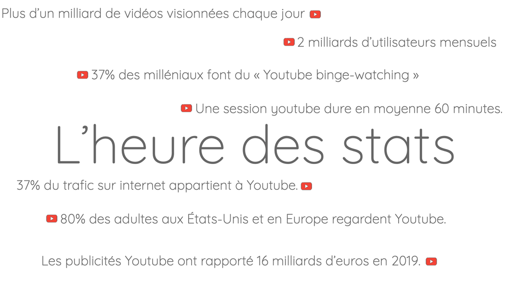 Statistiques YouTube