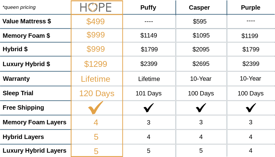 <spend less with HOPE mattress over other brands, puffy, casper, purple, free shipping, lifetime warranty, 120 day sleep trial, best mattress, memory foam mattress, hybrid mattress, value mattress, more layers, get more for your money>