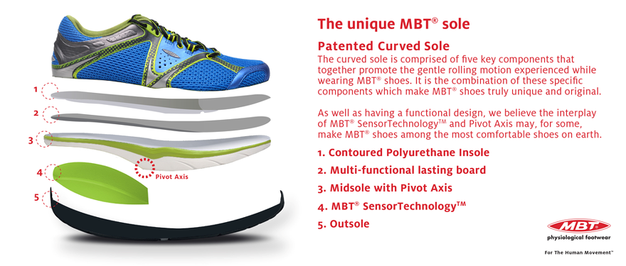 MBT Patented Curved Sole Features