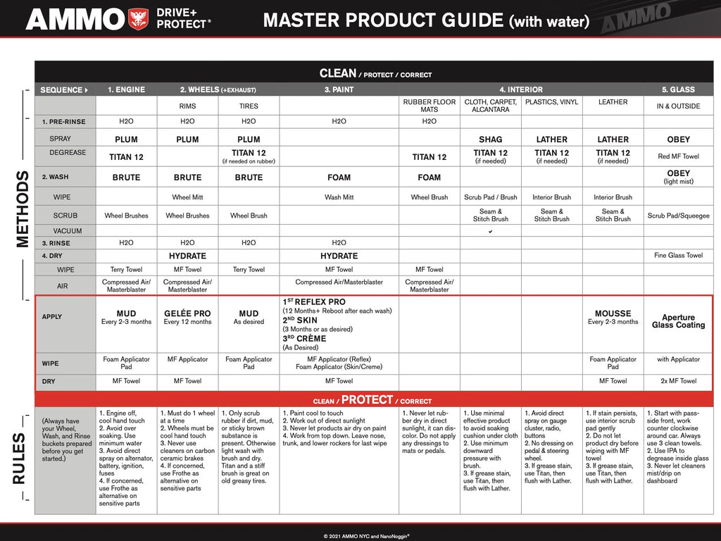 AMMO Master Product Guide 2021