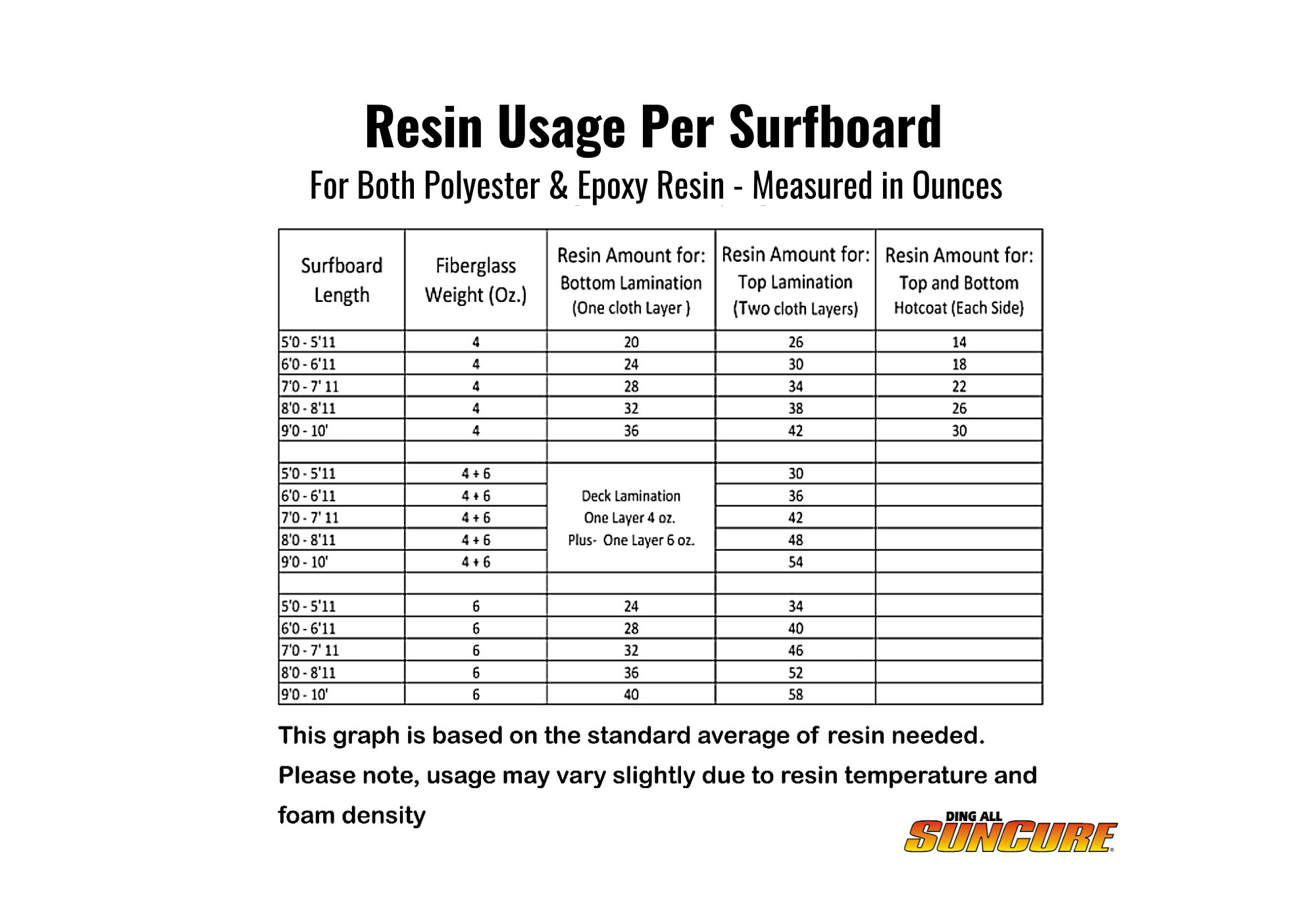Resin Usage Chart for glassing, building or repairing surfboards. Resin chart for water-sports and board builders. Ding All and SunCure waterproof resin.