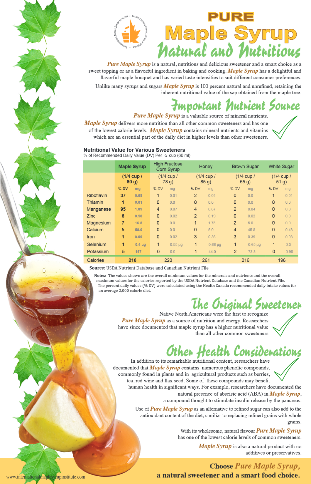 Nutritional information about maple syrup