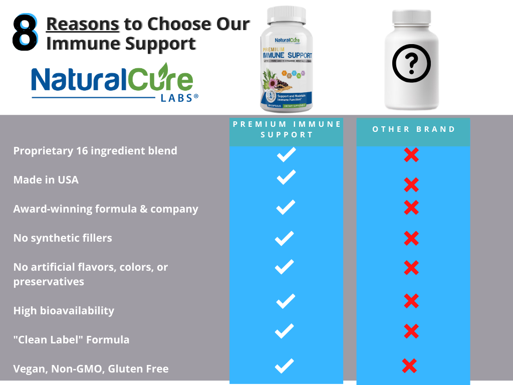 Immune Support Natural Cure Labs