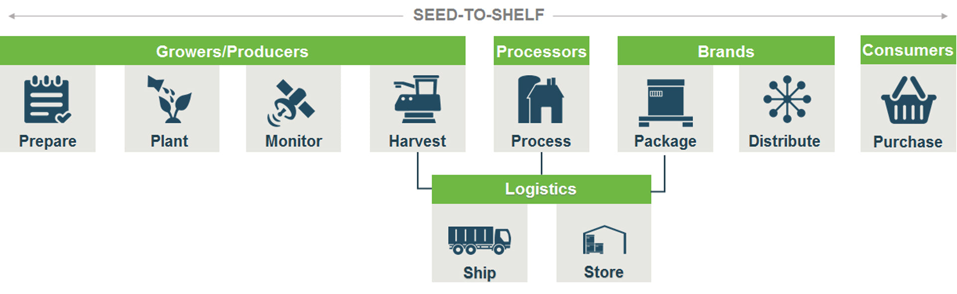 Seed to Shelf Supply Chain Example