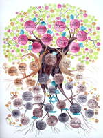 Load image into Gallery viewer, Custom Family Tree watercolor painting - custom symbols and elements