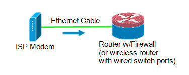 Modem to Router diagram