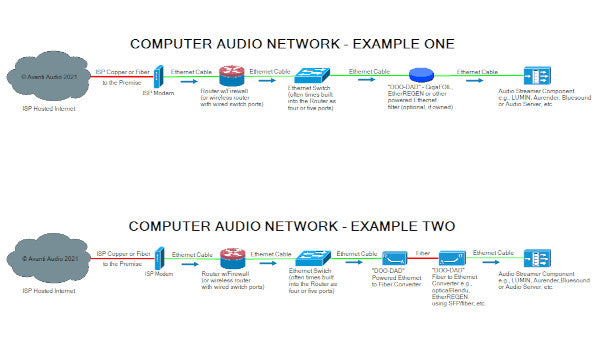 Two common computer audio networks