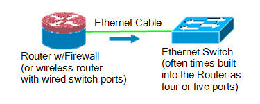 Router to Switch diagram