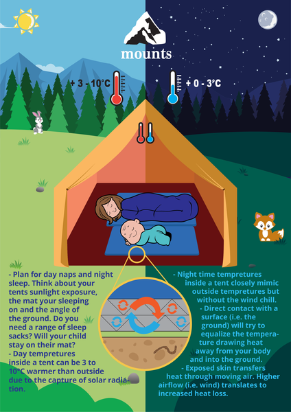 Mounts - Hiking, Backpacking, camping with baby, toddler, child, Guide on tent temperature and sleeping
