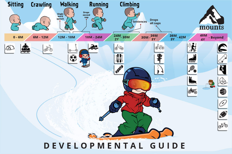 Mounts - Developmental guide. What to expect at what age. Baby, toddler, child. Sports, activities, outdoors, camping, hiking, backpacking, biking, snowboarding, skiing, surfing