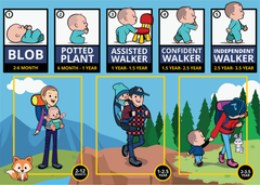 Mounts - Getting back onto the trail. Backpacking, Hiking, Camping with a Baby, Toddler, Child