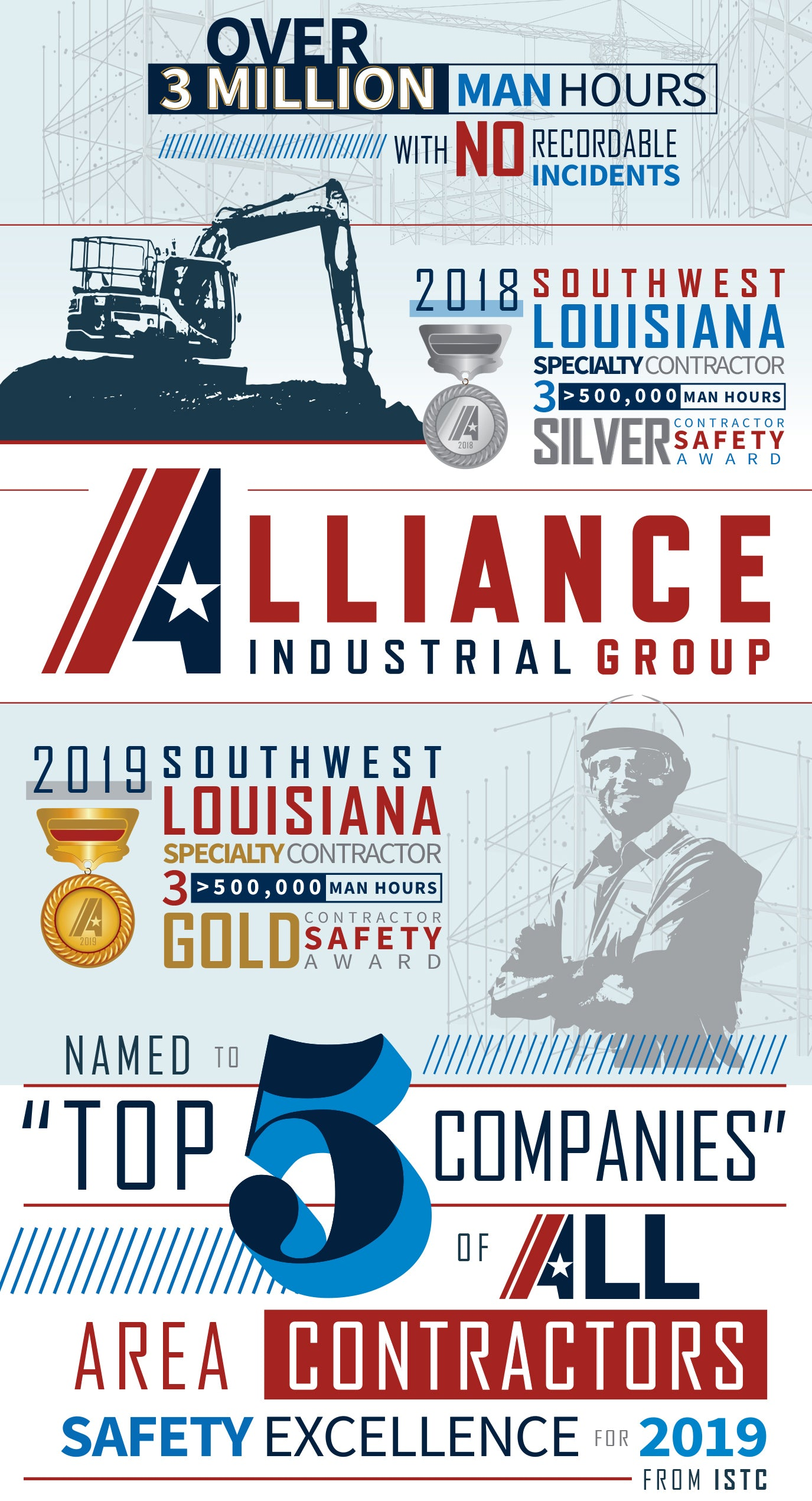 Alliance Industrial Group Infographic