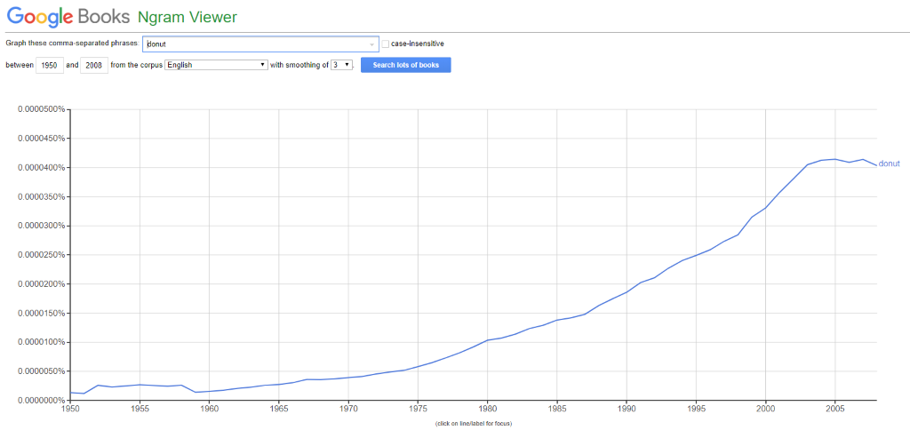 donut Google Books Ngram Viewer