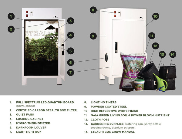 The Canadian Grow Box