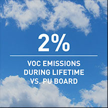 2% VOC emmissions during lifetime vs. PU board