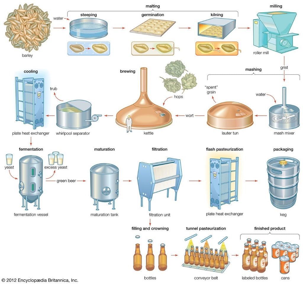 beer production and storage