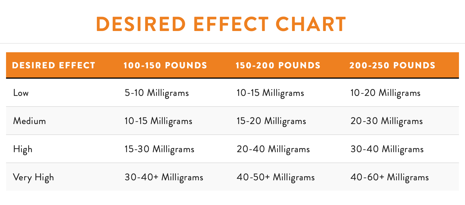 Fuse Health | Desired Effect Chart