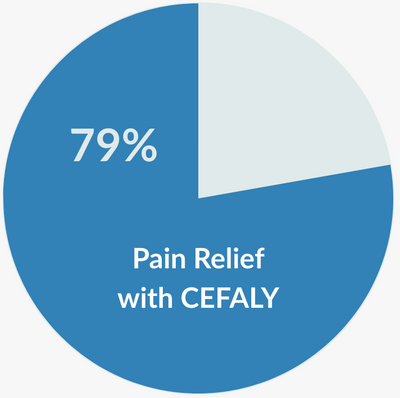 Pain Relief with CEFALY
