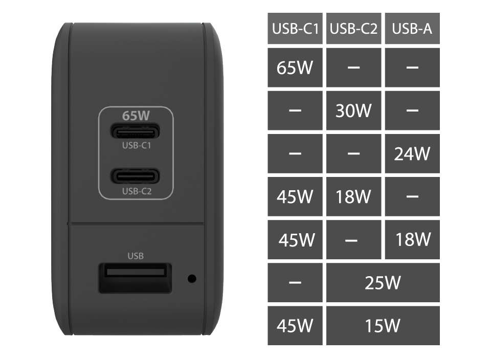 PBP65W Charge 3 Devices