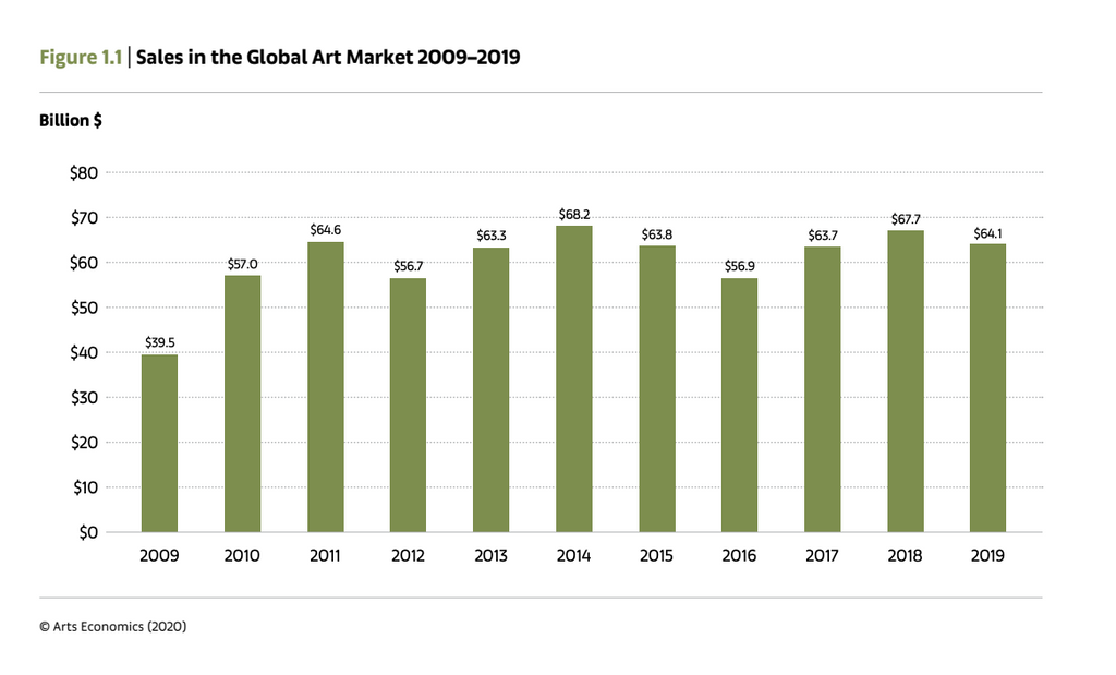 Global sales of fine arts and antiques totalled to $64.1 billion in 2019, Source: Kooness