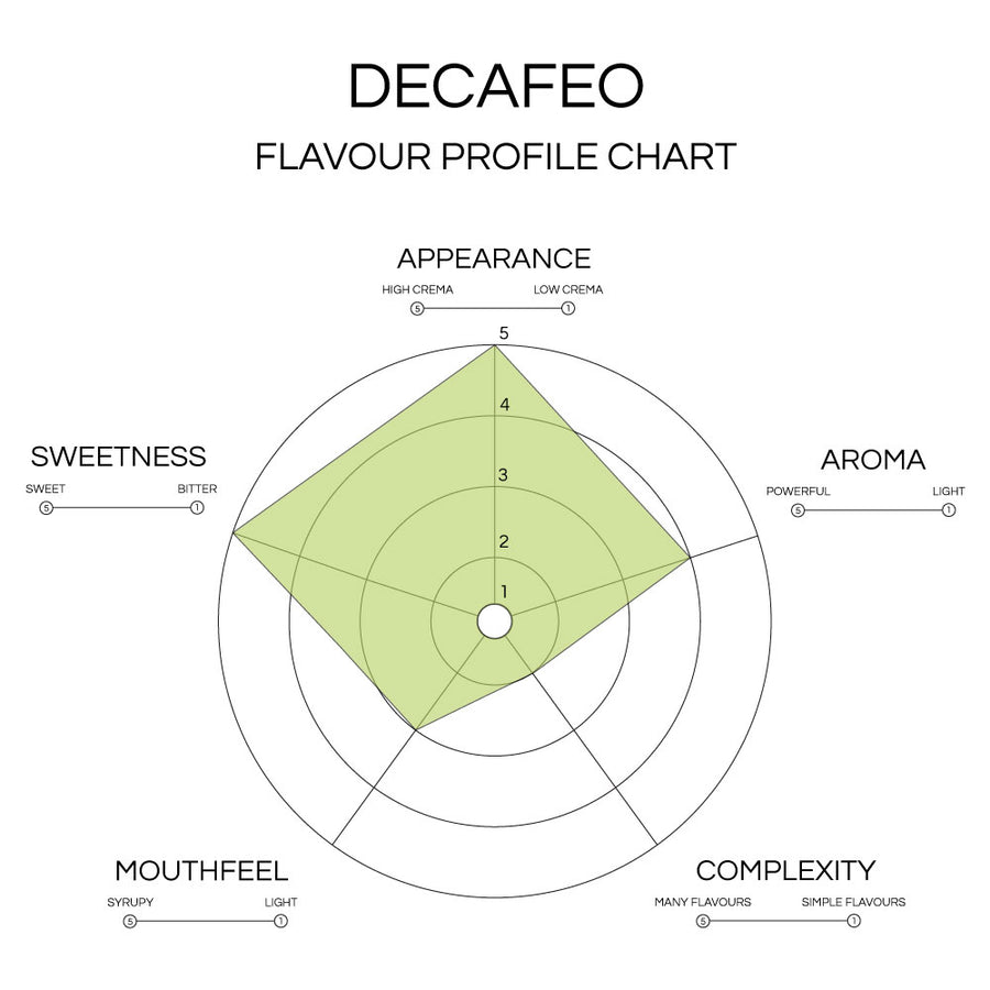 The Decaf Single Origin