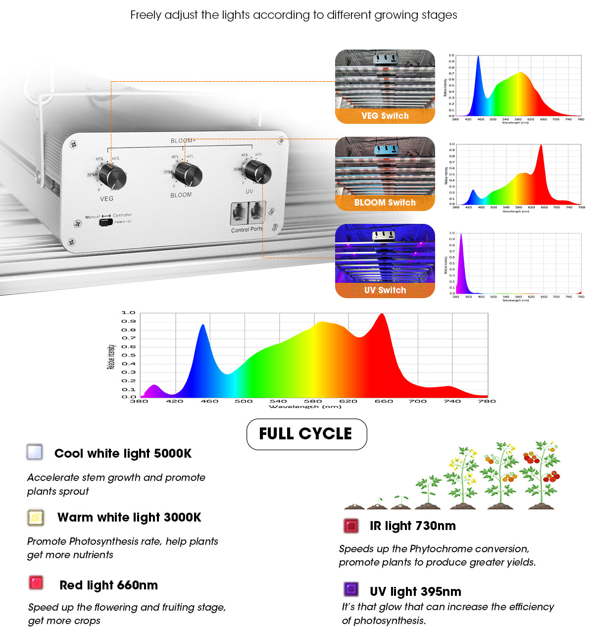 ParfactWorks-Independent Dimmable-LED-Grow-Bar-Ze250-3-Channels-with-VEG,-BLOOM-and-UV