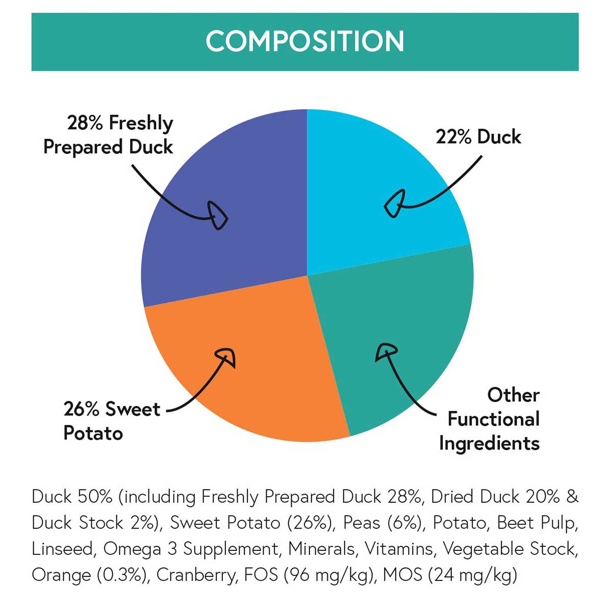 Natural Choice - Duck, Sweet Potato & Orange - Grain Free Dry Dog Food